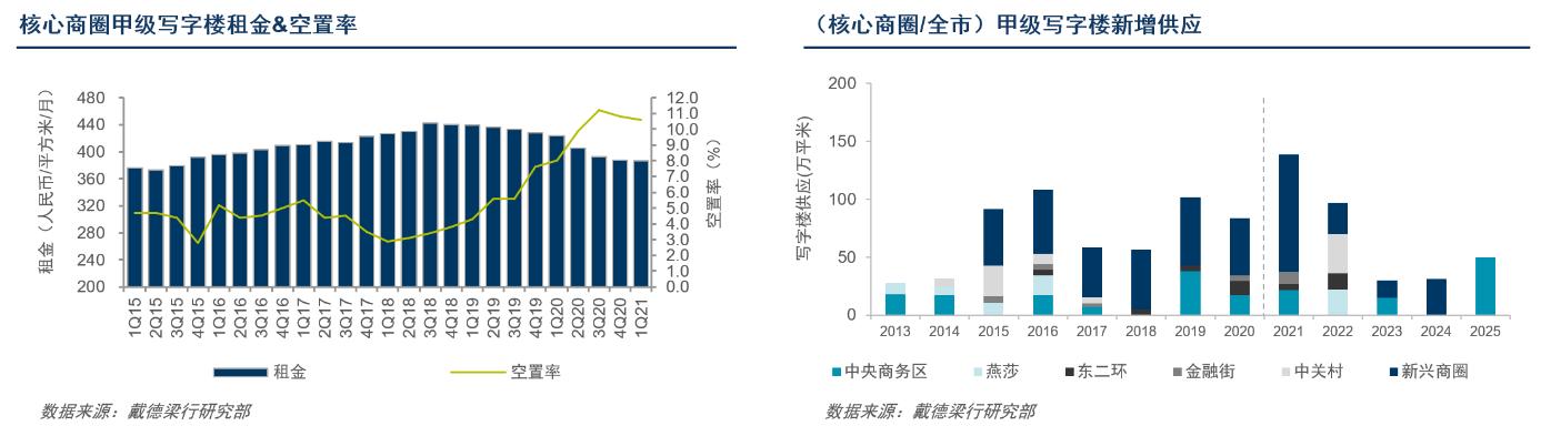 戴德梁行 北京写字楼市场成交延续活跃态势 高科技领域成交独占市场鳌头